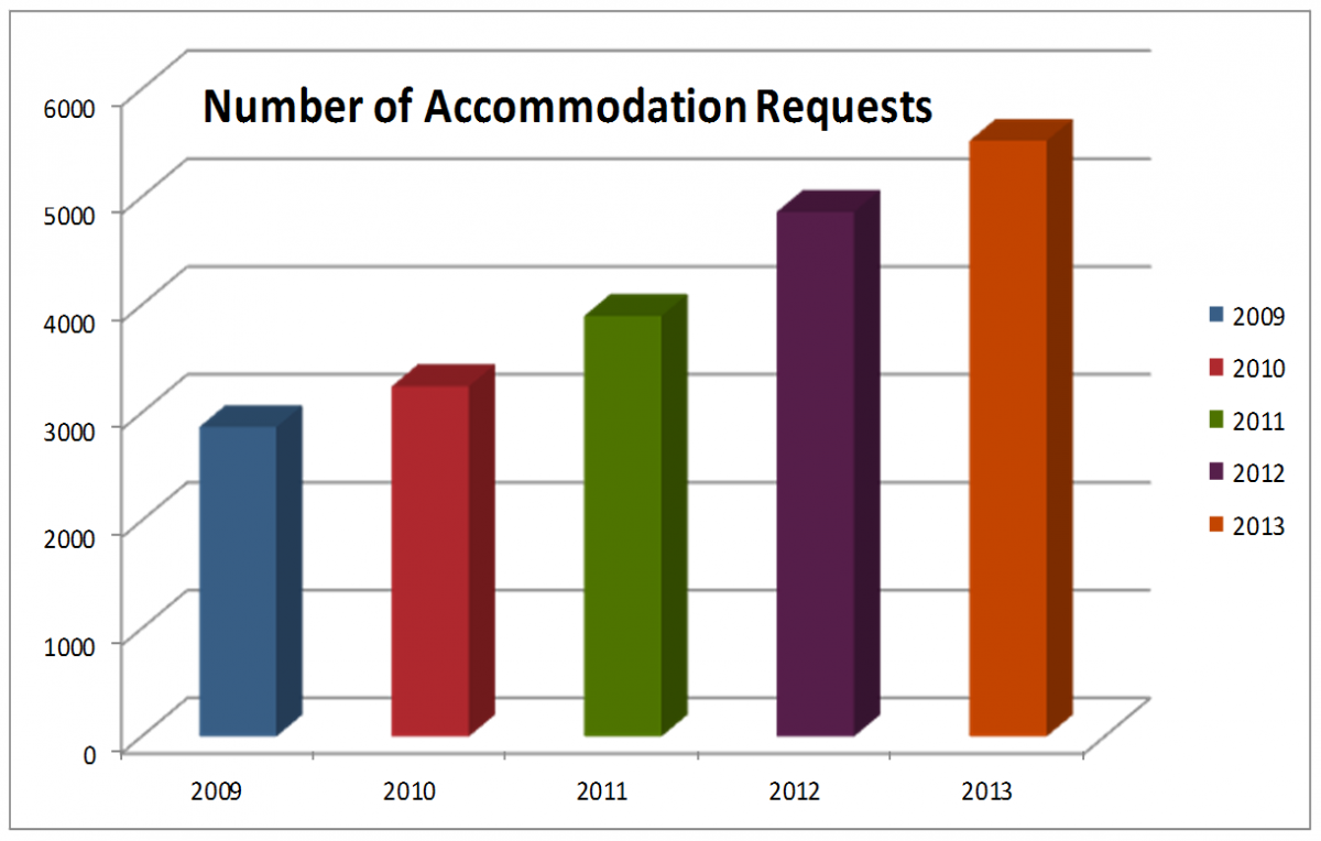 accommodation-requests