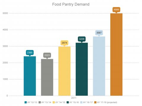 A chart about food pantry demand trends, with a dramatic increase happening in the 2018 academic year